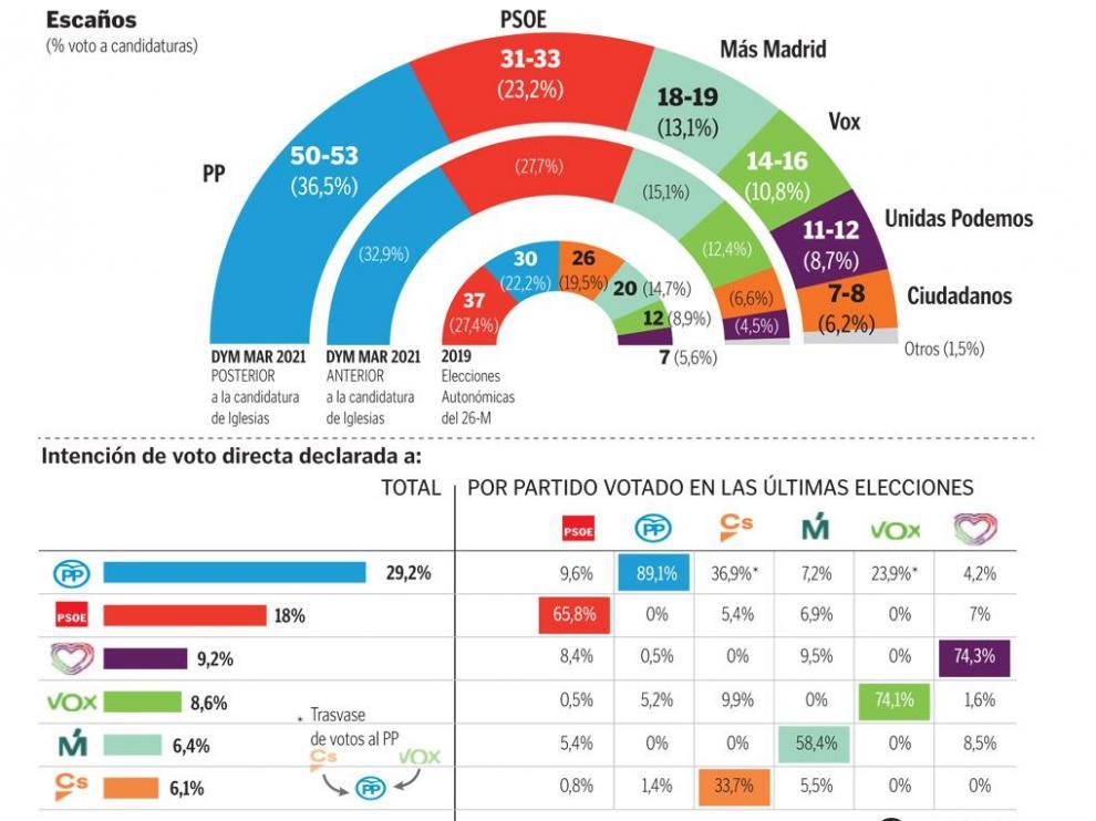 Intención estimada de voto en las próximas Autonómicas en Madrid