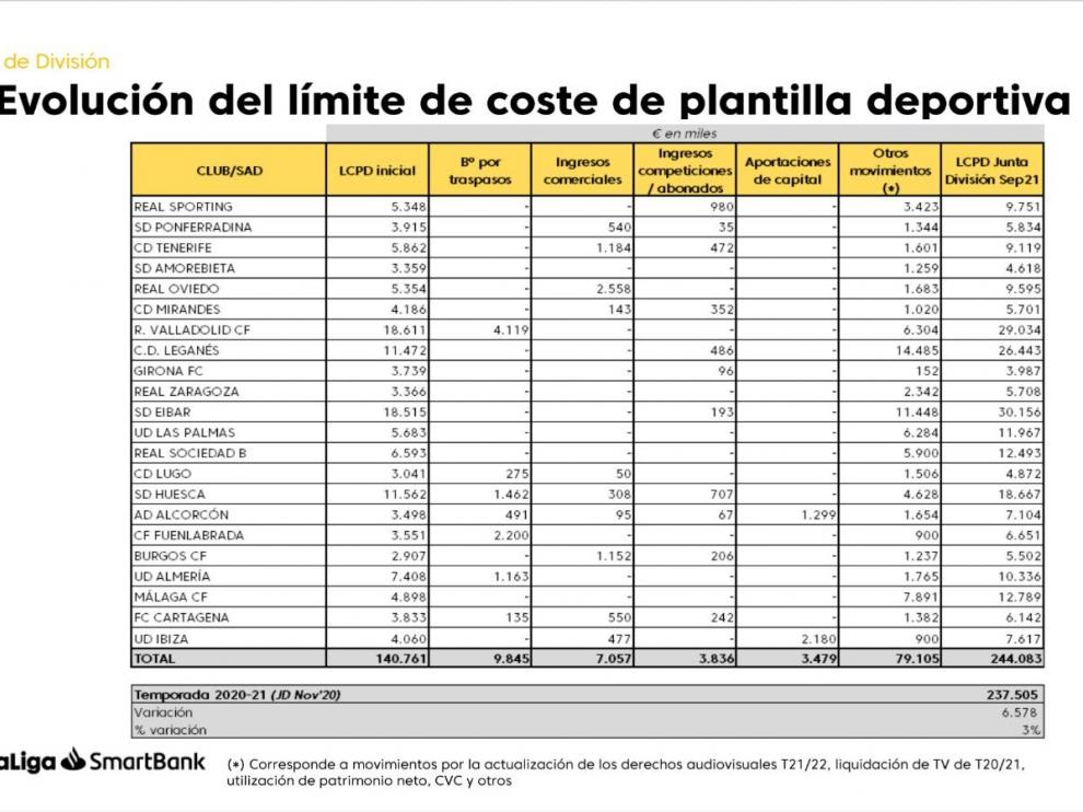 Estos son los límites salariales de Segunda División.