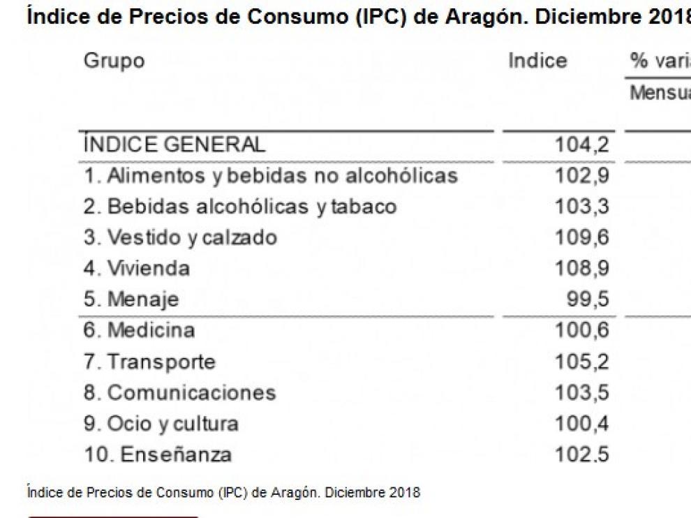 El IPC se sitúa en el 1,1% en Huesca en diciembre y en el 1,2 % en Aragón