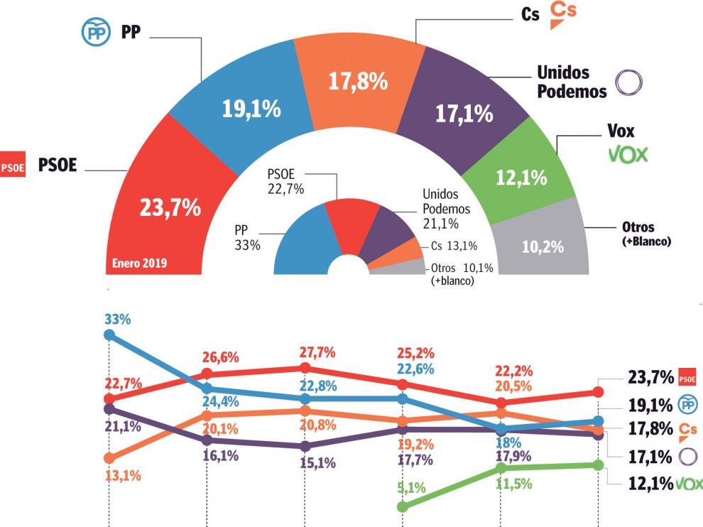 PSOE y PP remontan su caída y VOX se estabiliza