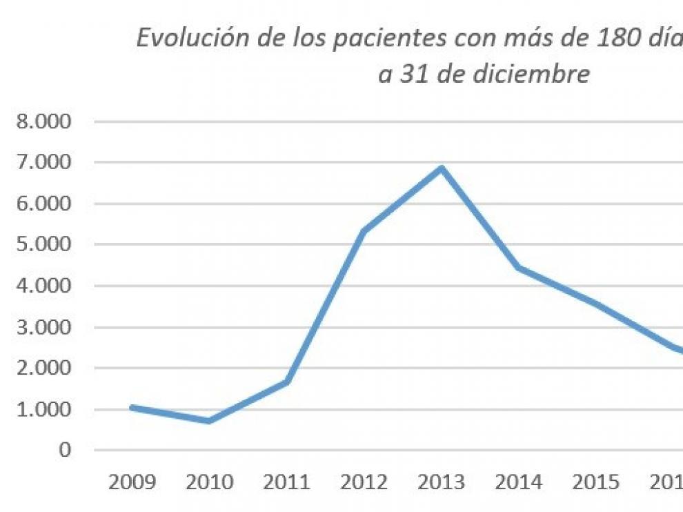 Aragón cierra 2018 manteniendo la tendencia descendente en la lista de espera quirúrgica
