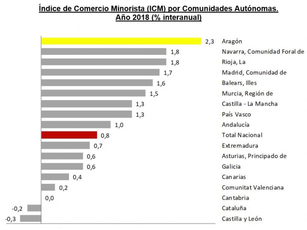 Aragón lidera el crecimiento del comercio al por menor en el año 2018
