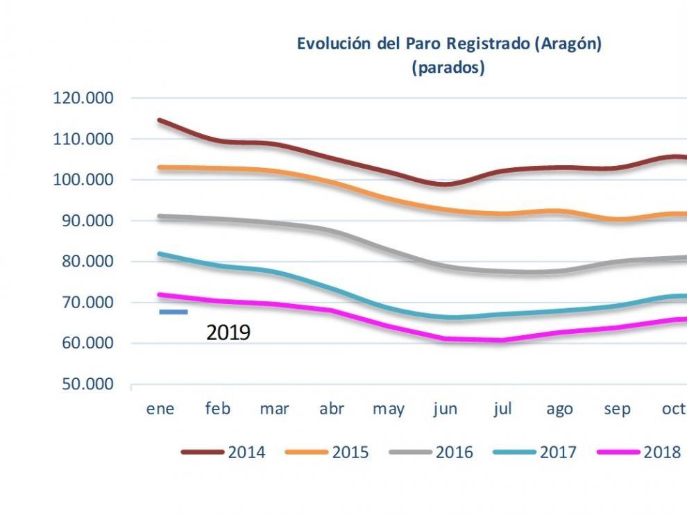 El paro aumenta en enero en Aragón, especialmente en la provincia de Huesca
