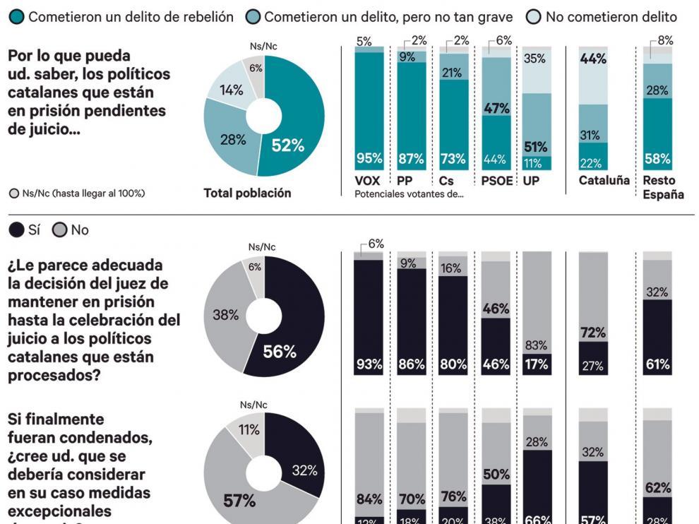 Los políticos presos cometieron delito, según el 80 % de los españoles