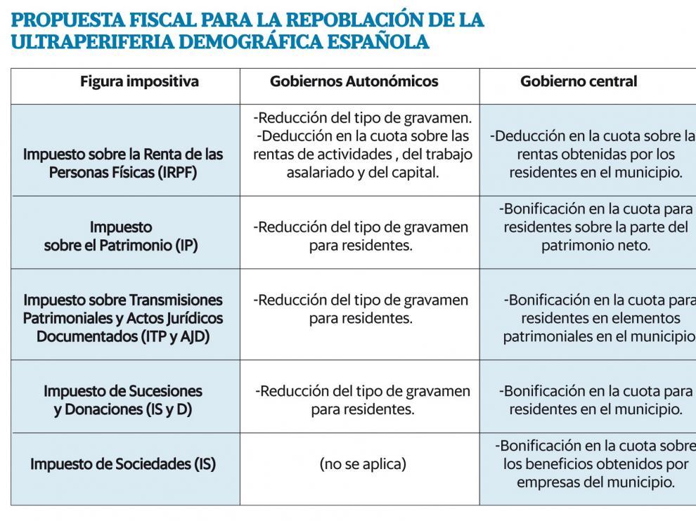 ¿Cómo pueden contribuir unas rebajas fiscales del 50 % a la repoblación?