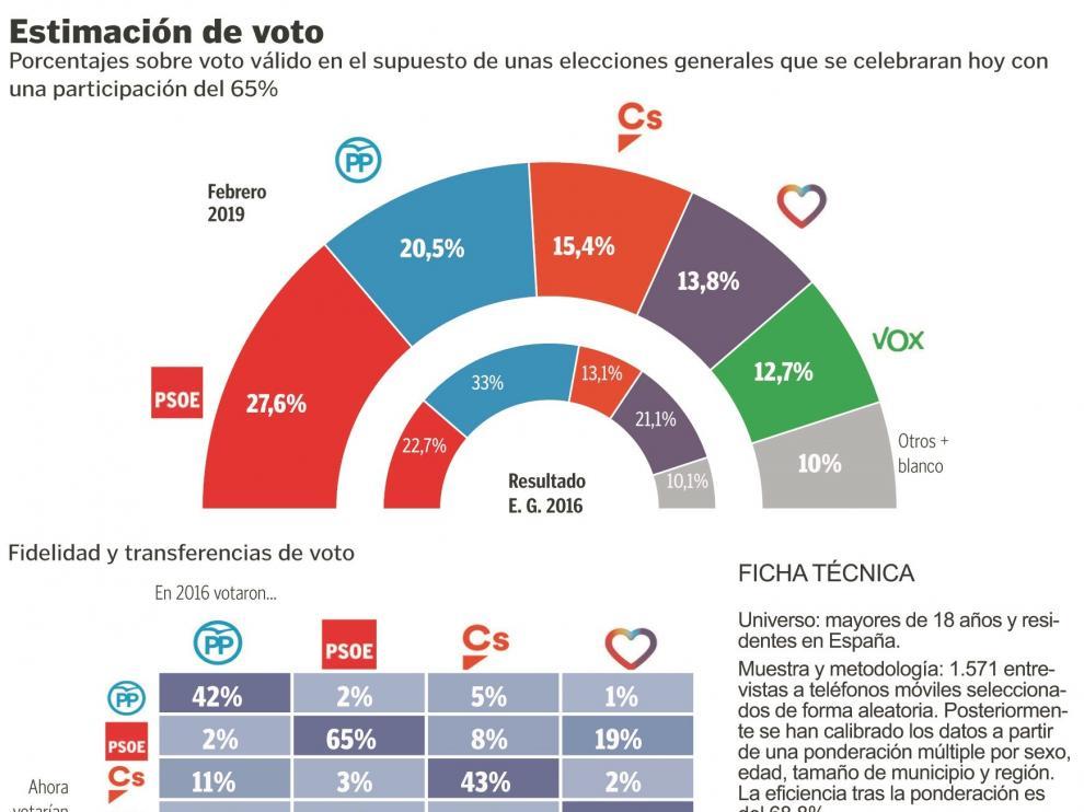 El PSOE ganaría el 28A, pero sin un gobierno claro