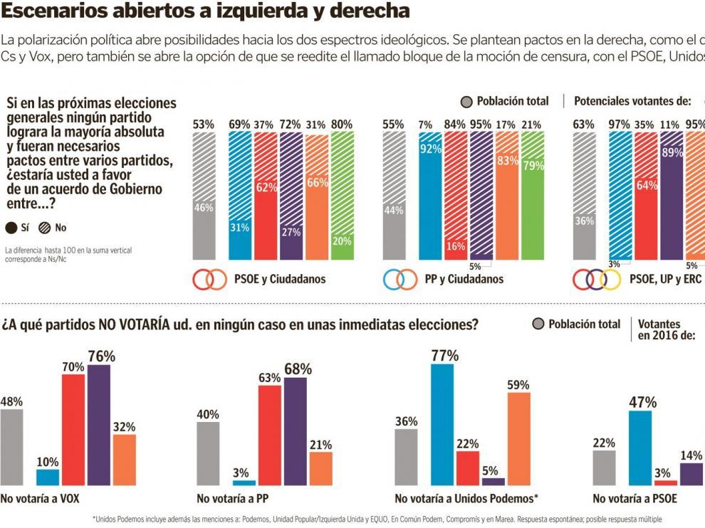 Los españoles piden un pacto de centro