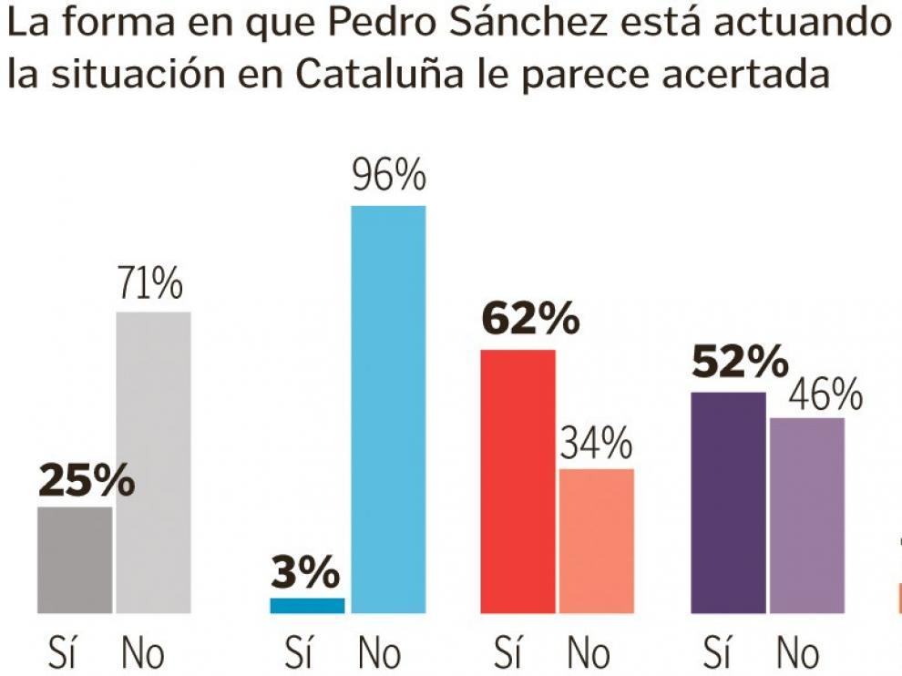 Solo el 25 % de la población aprueba la negociación de Sánchez con Torra