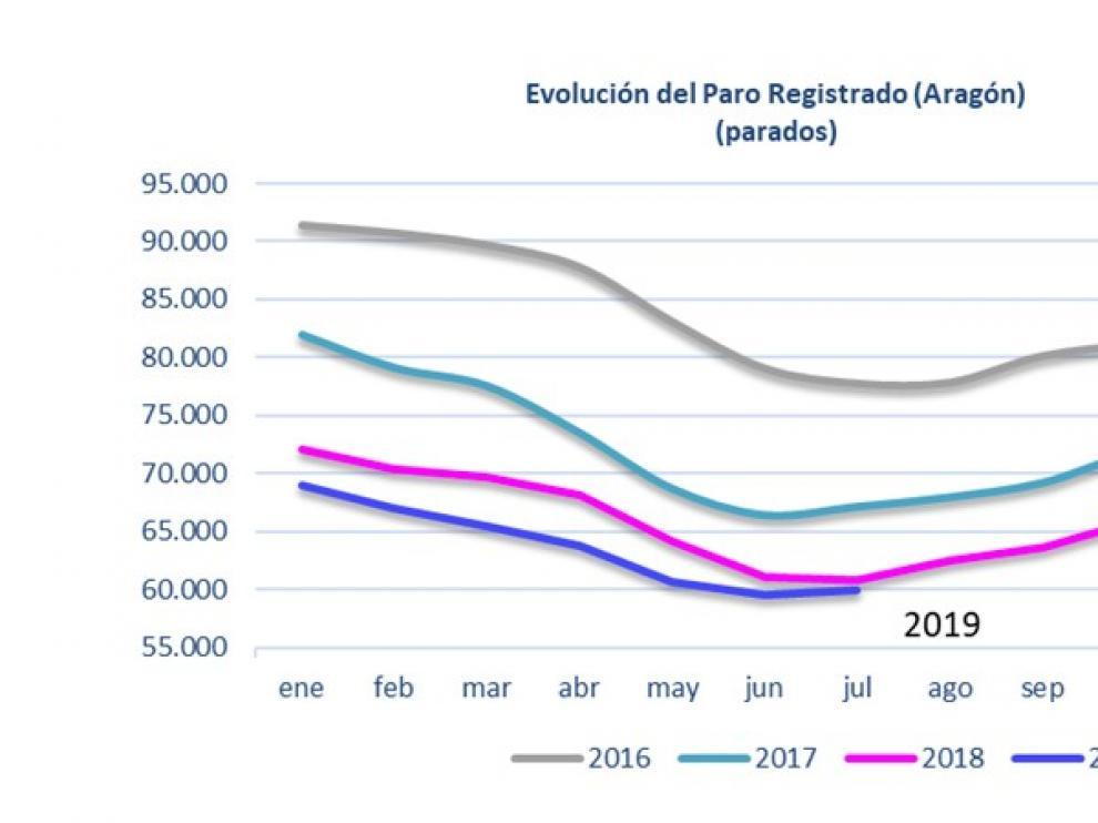 El paro registrado se sitúa, tras un ligero incremento, en 60.454 personas en Aragón