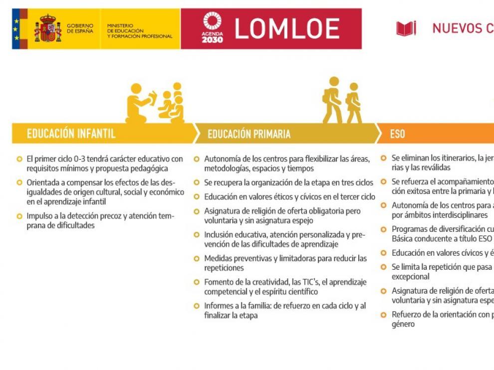 """La """"ley Celaá"""", la octava norma educativa de la democracia espera Gobierno"""