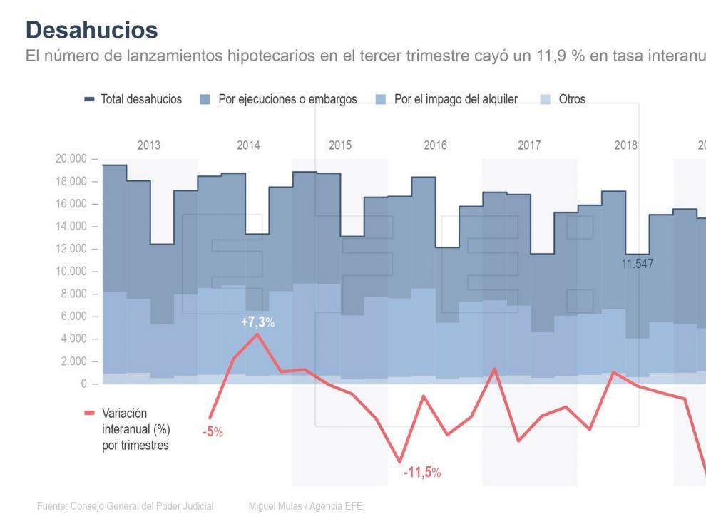 Los desahucios marcan su mínimo tras caer el 11,9 % en el tercer trimestre