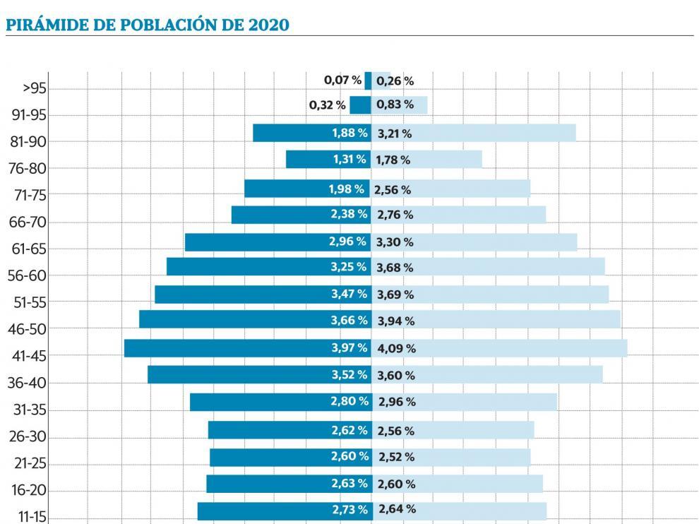 El 2019 fue el año con menor descenso de población de 21 a 40 años en Huesca