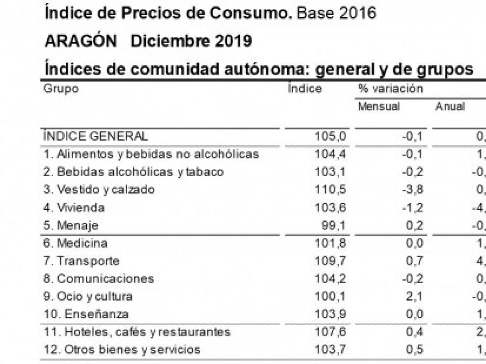 La tasa de inflación aceleraba en diciembre hasta el 0,8% anual en Aragón, cinco décimas por encima del mes anterior