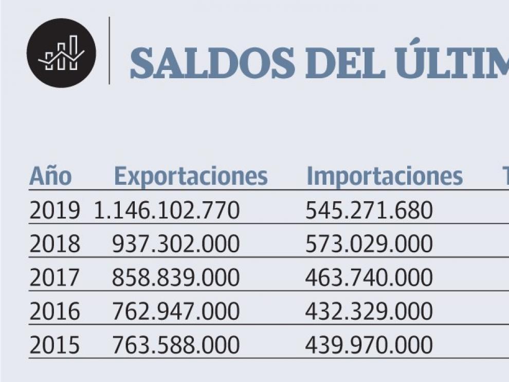 Cabalgan las exportaciones con un 22 % de subida y el superávit crece el 65 %