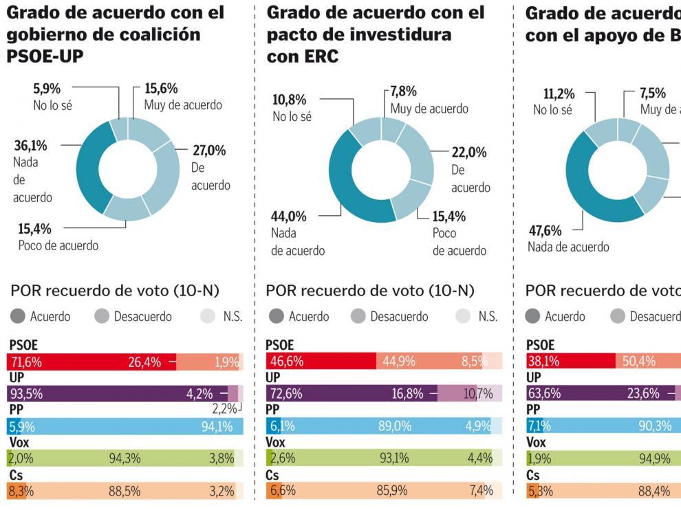 El 42 % de los españoles está de acuerdo con la coalición de Gobierno, pero la mayoría recela de los separatistas