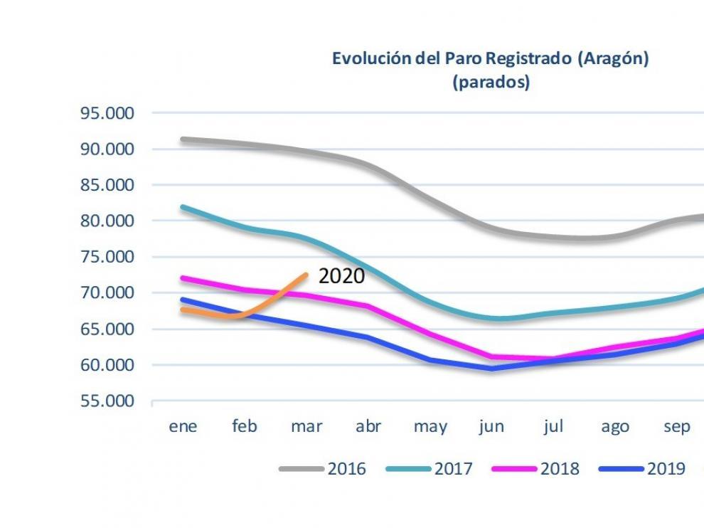El paro registrado aumenta en marzo en 1.280 personas en la provincia de Huesca