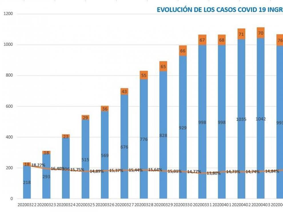 La provincia de Huesca registra 505 casos de coronavirus