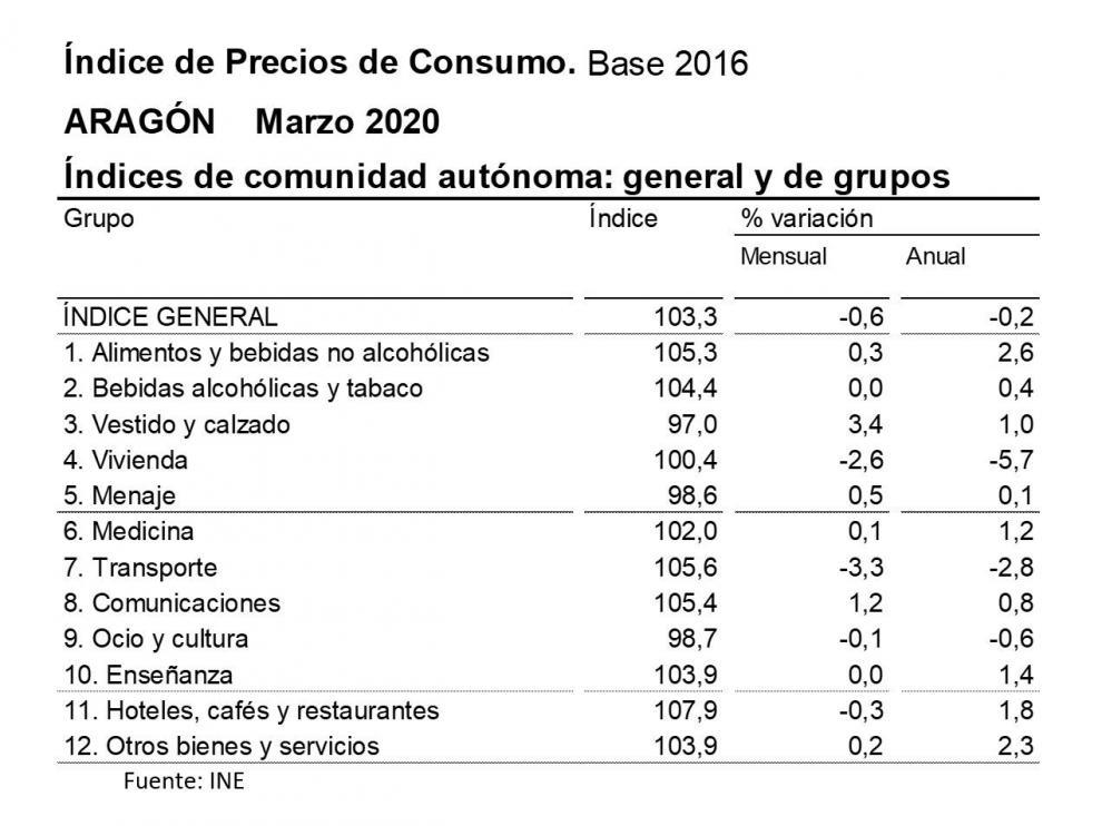 La tasa de inflación en marzo se situó en un -0,5% anual en Huesca