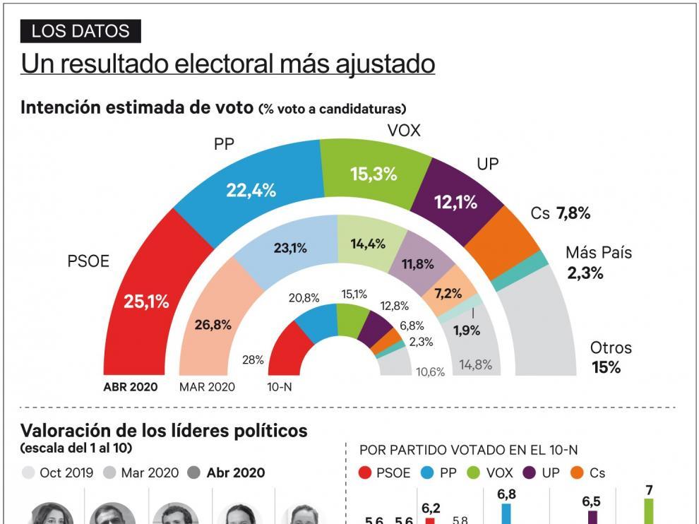 El PSOE sufriría el mayor desgaste por la crisis del coronavirus y el PP se acercaría a 2,7 puntos
