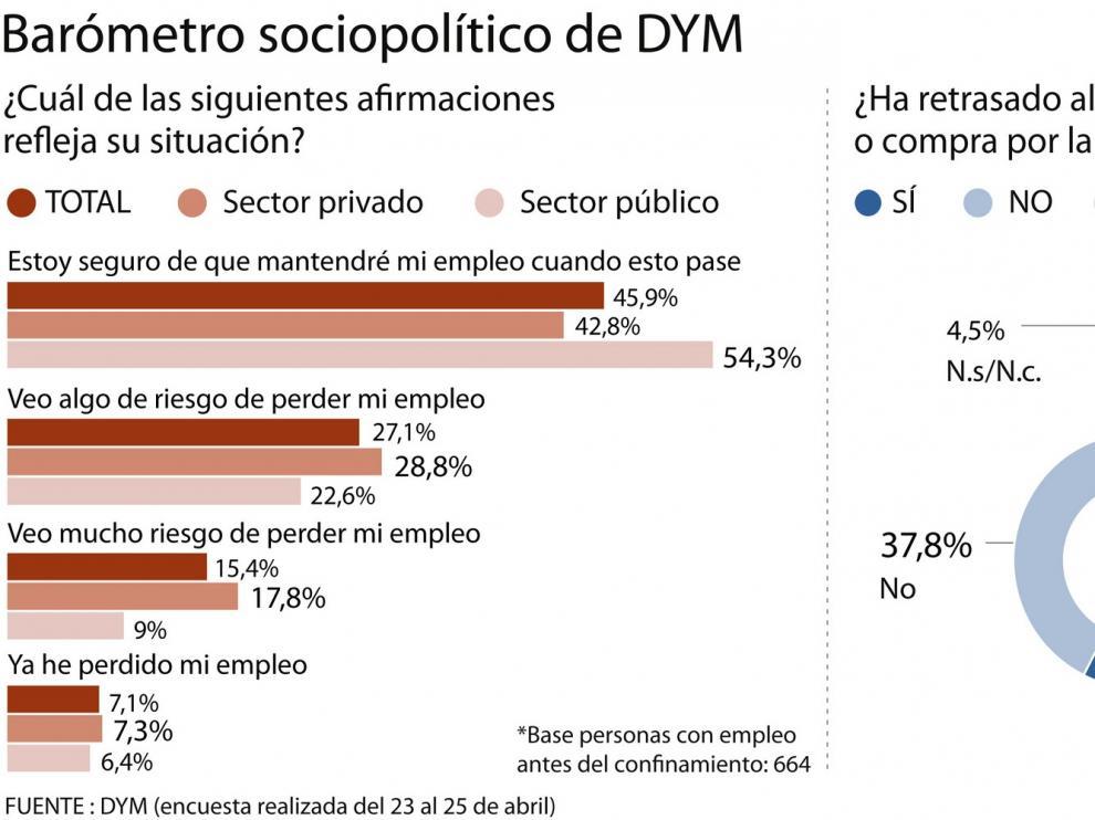 El 49,6% de los empleados considera en riesgo en algún grado su puesto