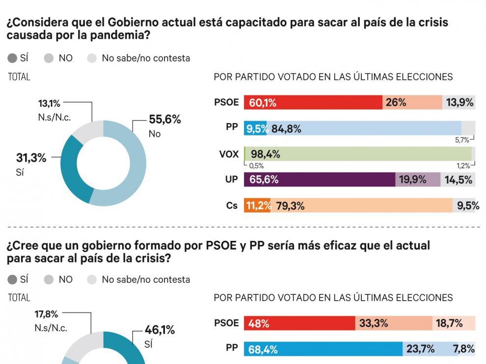 El 55,6% no ve capacitado al gobierno para sacar al país de esta crisis
