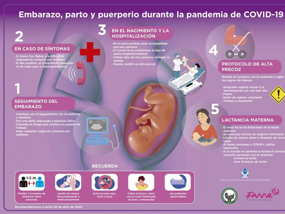 La Organización Colegial de Enfermería y las asociaciones de matronas resuelven las dudas de las embarazadas durante la pandemia