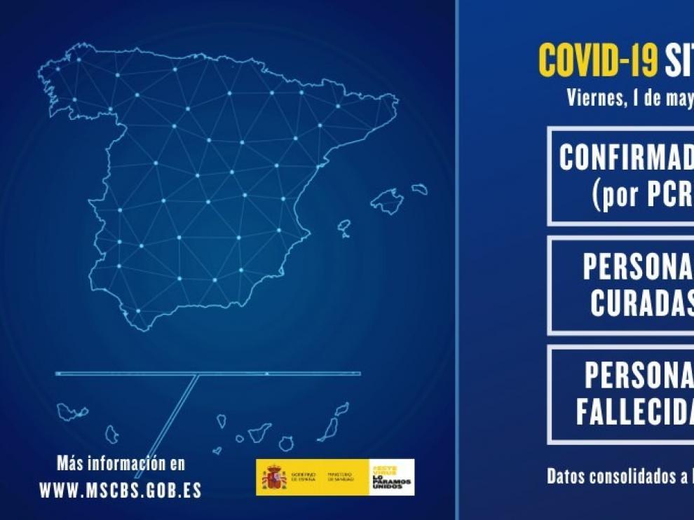 El número de fallecidos por coronavirus en España sube ligeramente hasta los 281