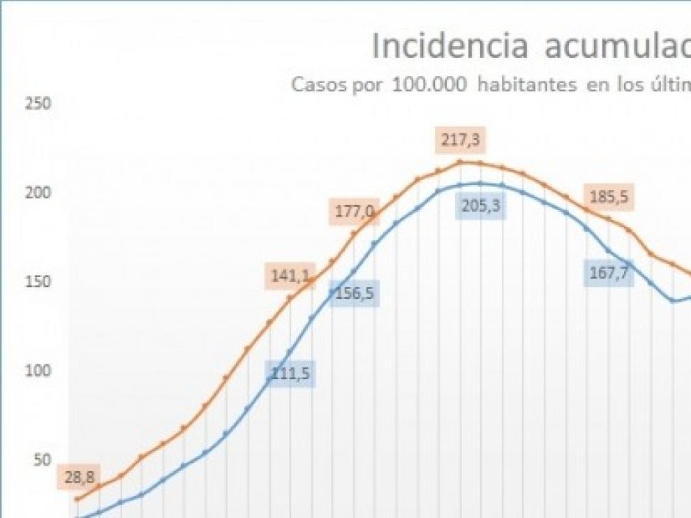La provincia de Huesca acumula 1.009 casos confirmados de coronavirus, 94 de ellos en sanitarios