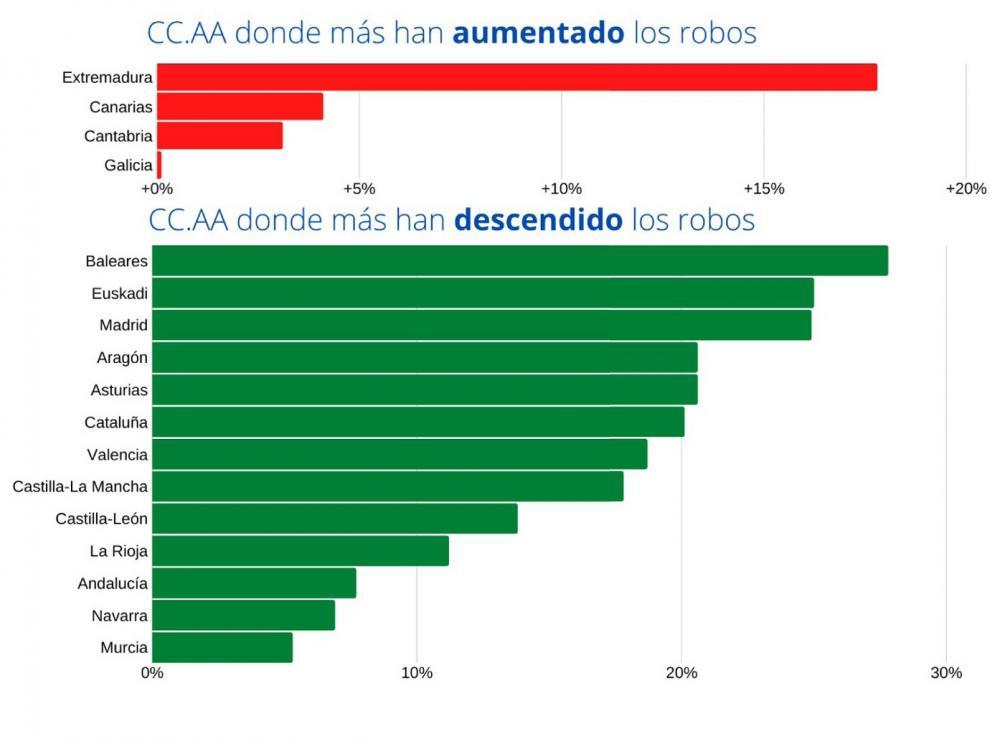 Aragón, entre las comunidades que lideran el descenso de robos en viviendas en España