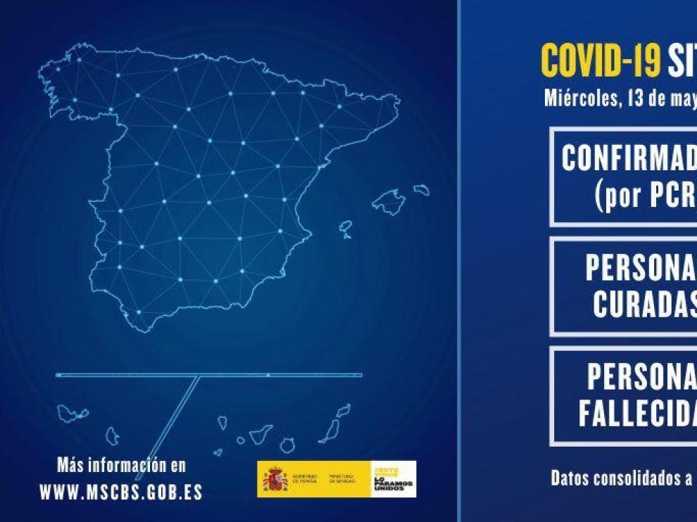 Se estabilizan en España las muertes y contagios, con 184 fallecidos y 439 positivos
