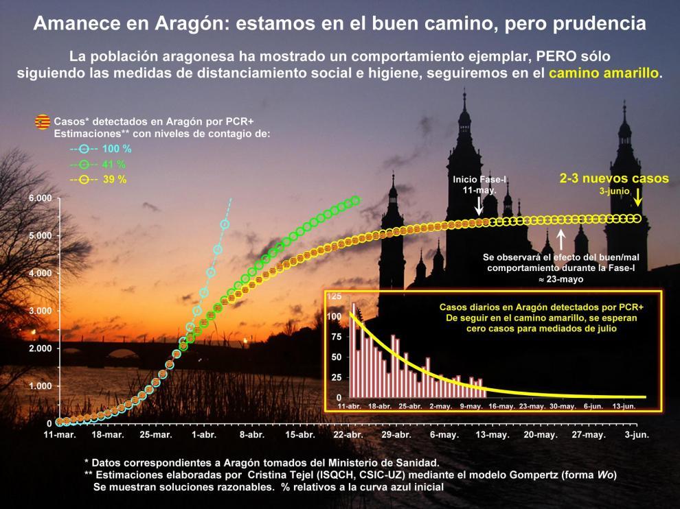 """Un estudio del Coronavirus en Aragón afirma que """"estamos en el buen camino"""""""