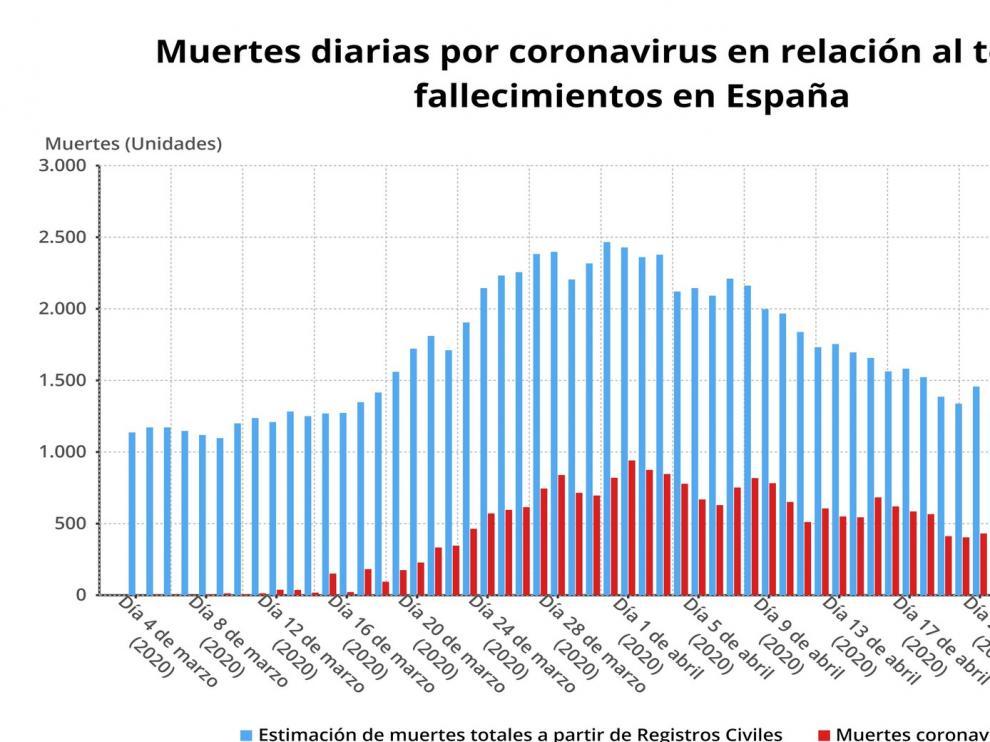 Las muertes por coronavirus caen hasta los 102 fallecidos en España