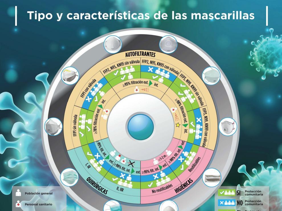 El Colegio de Médicos y el de Enfermería de Huesca apoyan el uso de mascarillas en los espacios públicos