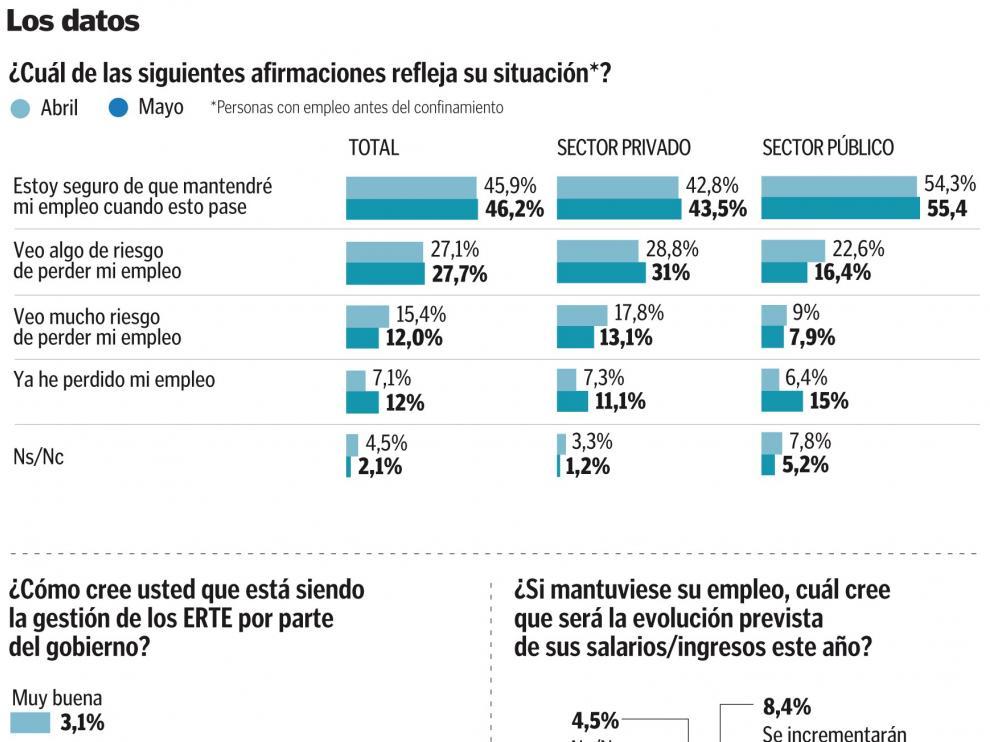Cerca del 40 % de los españoles ve en riesgo su puesto de trabajo