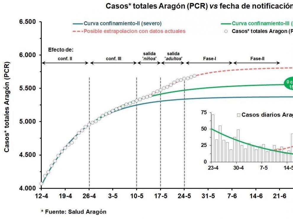 La Universidad de Zaragoza advierte de que los malos hábitos causarán brotes de coronavirus
