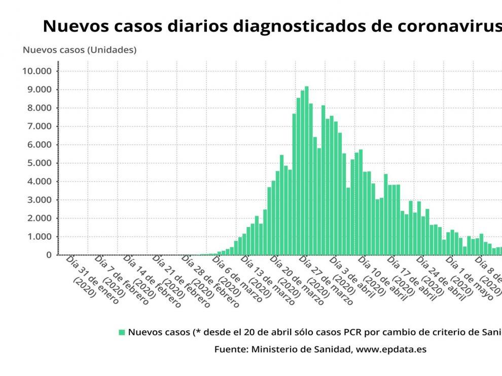 España suma dos nuevos muertos con coronavirus y los contagios caen por debajo de los cien