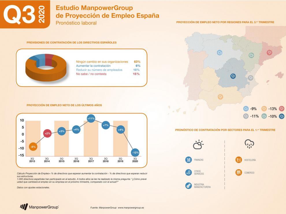 Las perspectivas de las contrataciones en el Norte de España se retraen a niveles de 2013