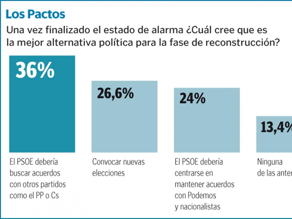 PSOE y PP recuperan voto, CS y Vox tienen leves caídas y UP se mantiene