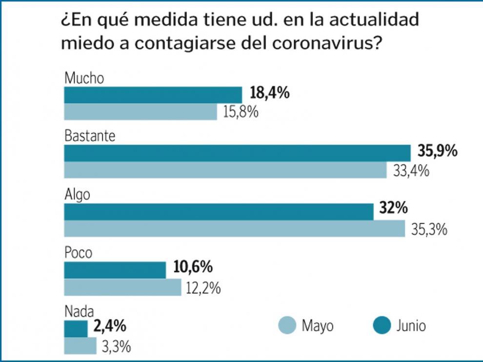 """Un 60% teme que el dinero de la Unión Europea estará sujeto a """"duras condiciones"""""""