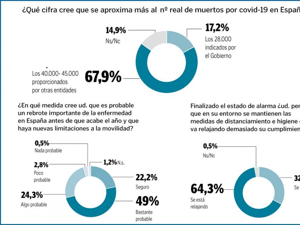 Solo el 17 % de los españoles se cree la cifra oficial de fallecidos a causa del coronavirus