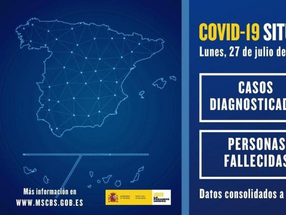 Caen hasta 855 los contagios en España en últimas 24 horas, de los cuales más de la mitad se han registrado en Aragón