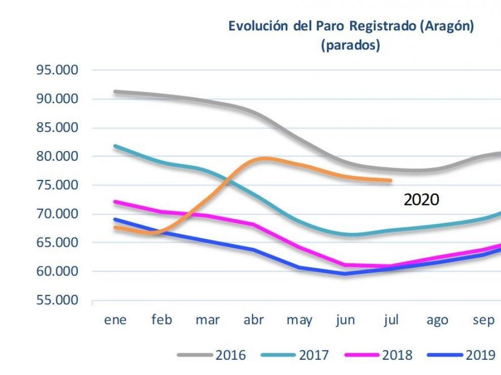 El paro desciende en julio 228 personas en la provincia de Huesca