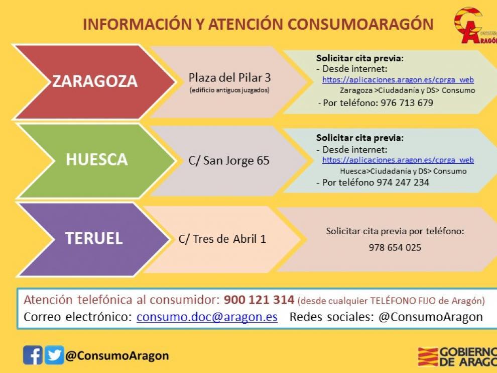 El 14 % de las llamadas al servicios de atención al consumidor aragonés fueron desde Huesca