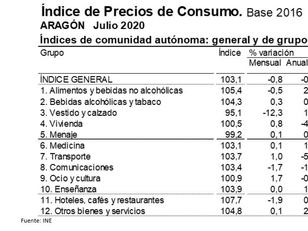La tasa de inflación en julio se situaba en el -0,7% anual en Aragón, una décima más negativa que en junio