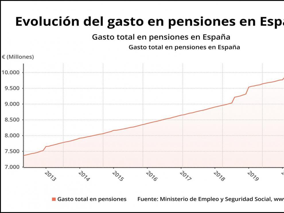 El gasto en pensiones sube un 2,3 % en agosto, con un récord de 9.904 millones