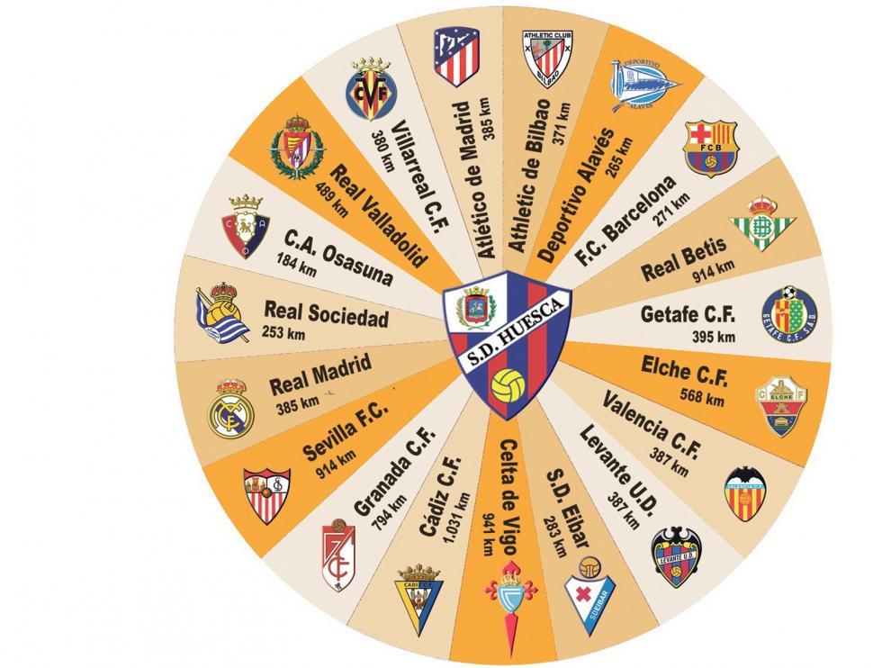 El Huesca recorrerá cerca de 20.000 kilómetros este curso