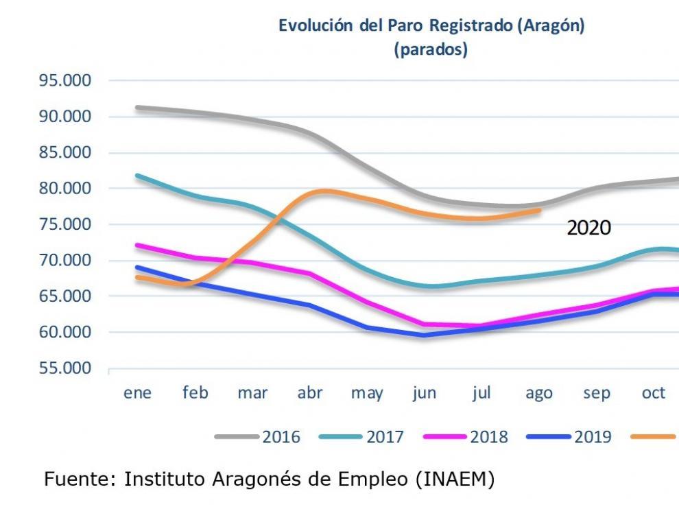 El paro sube en agosto en Huesca en 423 personas, porcentualmente más que en el resto de Aragón