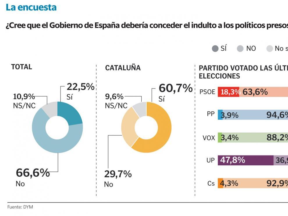 Sánchez tramitará el indulto de los presos con el 67 % de los españoles en contra