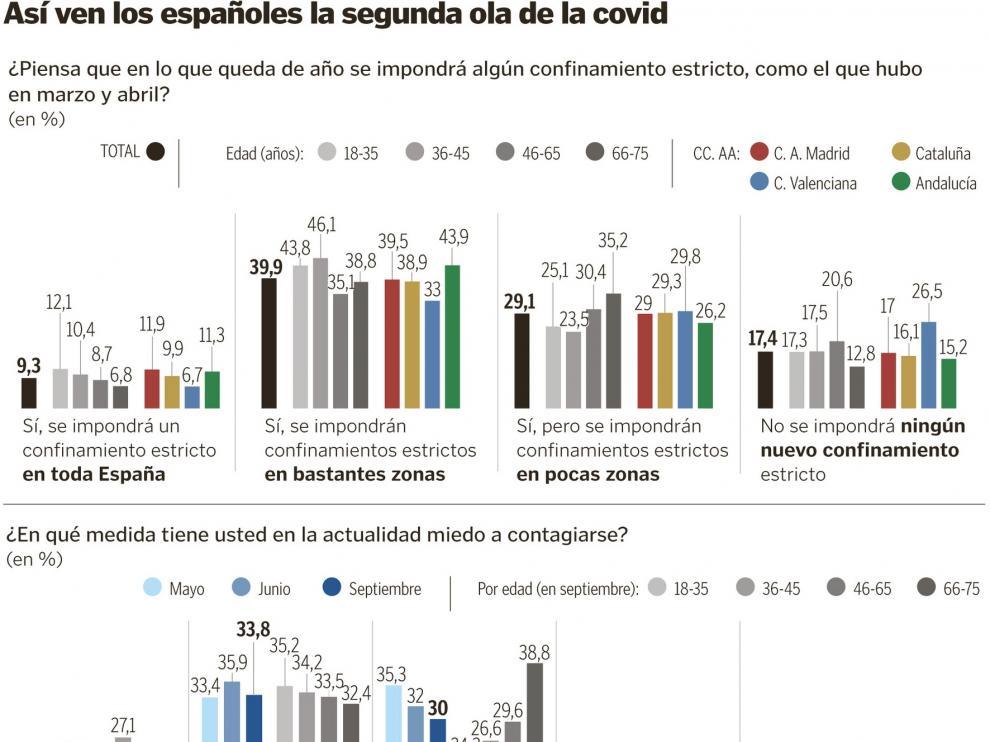 El 78% de los españoles da por hecho que habrá más confinamientos estrictos