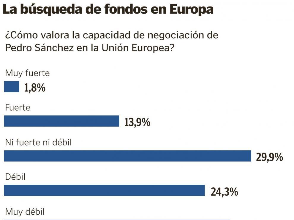 Los encuestados suspenden a Sánchez en su negociación en la UE